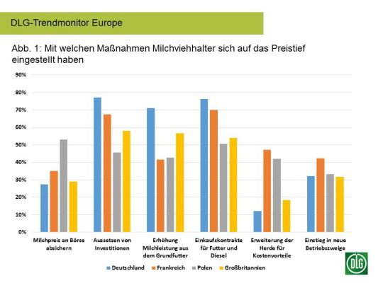 DLG_trend-monitor-Europa-melk_1