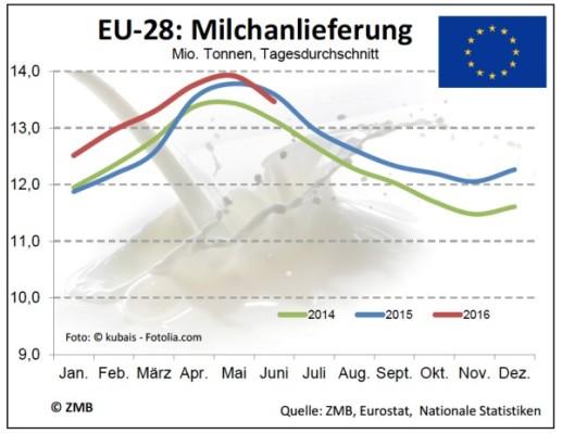 melklevering-juni-grafiek